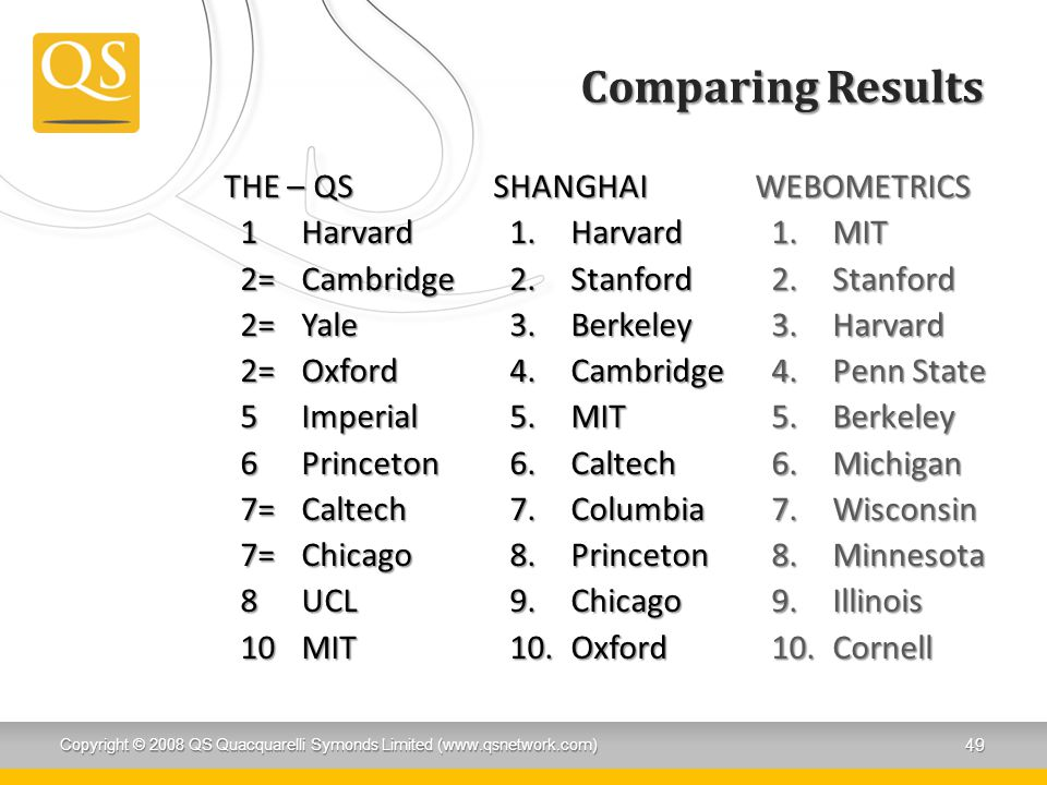 Comparing Results THE – QS 1Harvard 2=Cambridge 2=Yale 2=Oxford 5Imperial 6Princeton 7=Caltech 7=Chicago 8UCL 10MIT SHANGHAI 1.Harvard 2.Stanford 3.Be