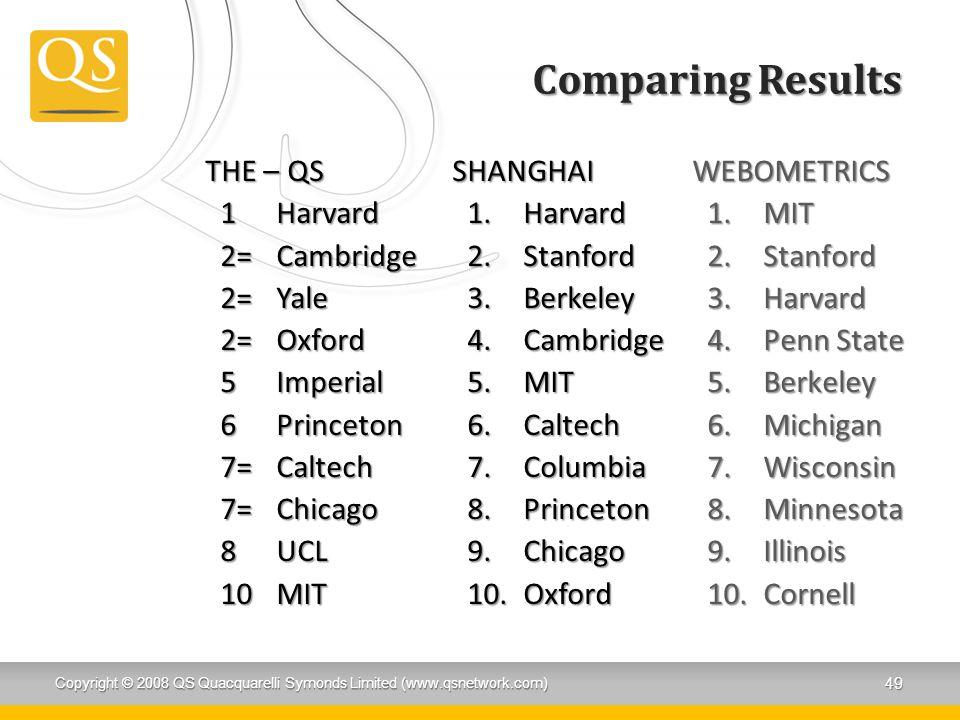 Comparing Results THE – QS 1Harvard 2=Cambridge 2=Yale 2=Oxford 5Imperial 6Princeton 7=Caltech 7=Chicago 8UCL 10MIT SHANGHAI 1.Harvard 2.Stanford 3.Berkeley 4.Cambridge 5.MIT 6.Caltech 7.Columbia 8.Princeton 9.Chicago 10.Oxford Copyright © 2008 QS Quacquarelli Symonds Limited (www.qsnetwork.com) 49 WEBOMETRICS 1.MIT 2.Stanford 3.Harvard 4.Penn State 5.Berkeley 6.Michigan 7.Wisconsin 8.Minnesota 9.Illinois 10.Cornell
