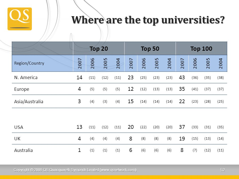 Where are the top universities.