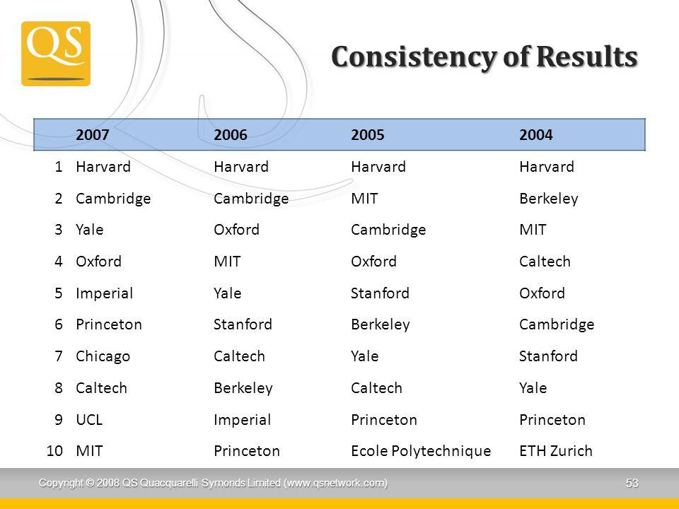 Consistency of Results 2007200620052004 1Harvard 2Cambridge MITBerkeley 3YaleOxfordCambridgeMIT 4OxfordMITOxfordCaltech 5ImperialYaleStanfordOxford 6PrincetonStanfordBerkeleyCambridge 7ChicagoCaltechYaleStanford 8CaltechBerkeleyCaltechYale 9UCLImperialPrinceton 10MITPrincetonEcole PolytechniqueETH Zurich Copyright © 2008 QS Quacquarelli Symonds Limited (www.qsnetwork.com) 53