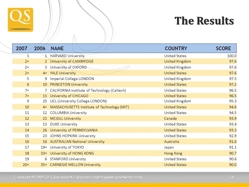 The Results 20072006NAMECOUNTRYSCORE 11HARVARD UniversityUnited States100.0 2=2University of CAMBRIDGEUnited Kingdom97.6 2=3University of OXFORDUnited Kingdom97.6 2=4=YALE UniversityUnited States97.6 59Imperial College LONDONUnited Kingdom97.5 610PRINCETON UniversityUnited States97.2 7=7CALIFORNIA Institute of Technology (Caltech)United States96.5 7=11University of CHICAGOUnited States96.5 925UCL (University College LONDON)United Kingdom95.3 104=MASSACHUSETTS Institute of Technology (MIT)United States94.6 1112COLUMBIA UniversityUnited States94.5 1221MCGILL UniversityCanada93.9 13 DUKE UniversityUnited States93.4 1426University of PENNSYLVANIAUnited States93.3 1523JOHNS HOPKINS UniversityUnited States92.9 16 AUSTRALIAN National UniversityAustralia91.6 1719=University of TOKYOJapan91.1 1833=University of HONG KONGHong Kong90.7 196STANFORD UniversityUnited States90.6 20=35=CARNEGIE MELLON UniversityUnited States90.0 Copyright © 2008 QS Quacquarelli Symonds Limited (www.qsnetwork.com) 54