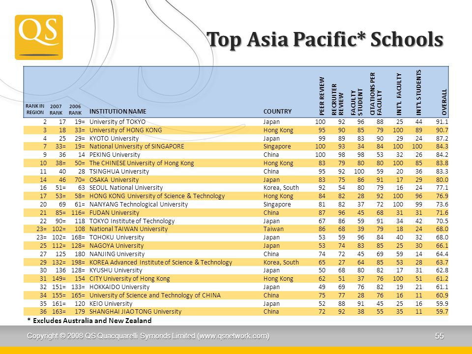 Top Asia Pacific* Schools RANK IN REGION 2007 RANK 2006 RANK INSTITUTION NAMECOUNTRY PEER REVIEW RECRUITER REVIEW FACULTY STUDENT CITATIONS PER FACULTY INT L FACULTY INT L STUDENTS OVERALL 21719=University of TOKYOJapan100929688254491.1 31833=University of HONG KONGHong Kong959085791008990.7 42529=KYOTO UniversityJapan99898390292487.2 733=19=National University of SINGAPORESingapore100933484100 84.3 93614PEKING UniversityChina10098 53322684.2 1038=50=The CHINESE University of Hong KongHong Kong837980 1008583.8 114028TSINGHUA UniversityChina959210059203683.3 144670=OSAKA UniversityJapan83758691172980.0 1651=63SEOUL National UniversityKorea, South92548079162477.1 1753=58=HONG KONG University of Science & TechnologyHong Kong848228921009676.9 206961=NANYANG Technological UniversitySingapore818237721009973.6 2185=116=FUDAN UniversityChina8796456831 71.6 2290=118TOKYO Institute of TechnologyJapan67865991344270.5 23=102=108National TAIWAN UniversityTaiwan86683979182468.0 23=102=168=TOHOKU UniversityJapan53599684403268.0 25112=128=NAGOYA UniversityJapan53748385253066.1 27125180NANJING UniversityChina74724569591464.4 29132=198=KOREA Advanced Institute of Science & TechnologyKorea, South65276485532863.7 30136128=KYUSHU UniversityJapan50688082173162.8 31149=154CITY University of Hong KongHong Kong625137761005161.2 32151=133=HOKKAIDO UniversityJapan49697682192161.1 34155=165=University of Science and Technology of CHINAChina75772876161160.9 35161=120KEIO UniversityJapan52889145251659.9 36163=179SHANGHAI JIAO TONG UniversityChina72923855351159.7 Copyright © 2008 QS Quacquarelli Symonds Limited (www.qsnetwork.com) 55 * Excludes Australia and New Zealand