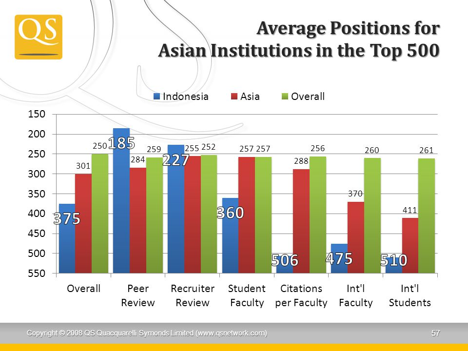 Average Positions for Asian Institutions in the Top 500 Copyright © 2008 QS Quacquarelli Symonds Limited (www.qsnetwork.com) 57