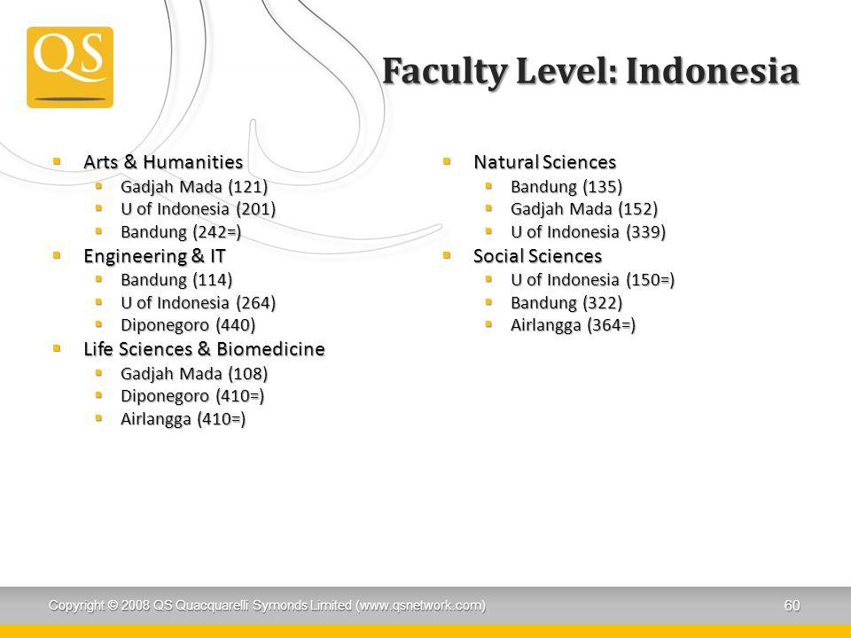 Faculty Level: Indonesia  Arts & Humanities  Gadjah Mada (121)  U of Indonesia (201)  Bandung (242=)  Engineering & IT  Bandung (114)  U of Indonesia (264)  Diponegoro (440)  Life Sciences & Biomedicine  Gadjah Mada (108)  Diponegoro (410=)  Airlangga (410=)  Natural Sciences  Bandung (135)  Gadjah Mada (152)  U of Indonesia (339)  Social Sciences  U of Indonesia (150=)  Bandung (322)  Airlangga (364=) Copyright © 2008 QS Quacquarelli Symonds Limited (www.qsnetwork.com) 60