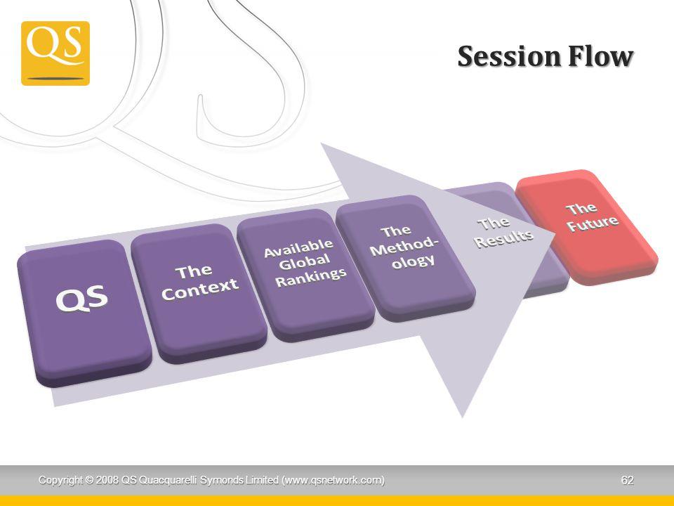 Session Flow Copyright © 2008 QS Quacquarelli Symonds Limited (www.qsnetwork.com) 62