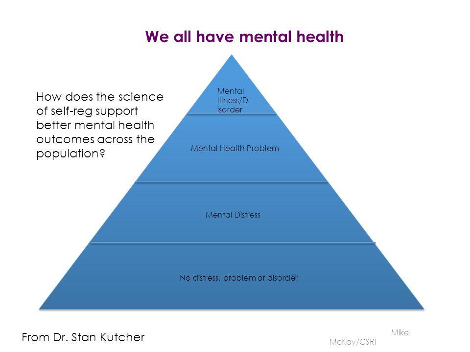 No distress, problem or disorder Mental Distress Mental Health Problem Mental Illness/D isorder From Dr.
