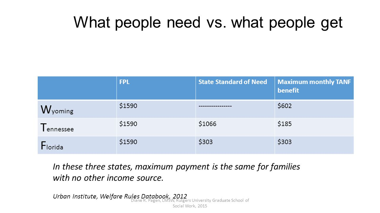 What people need vs.