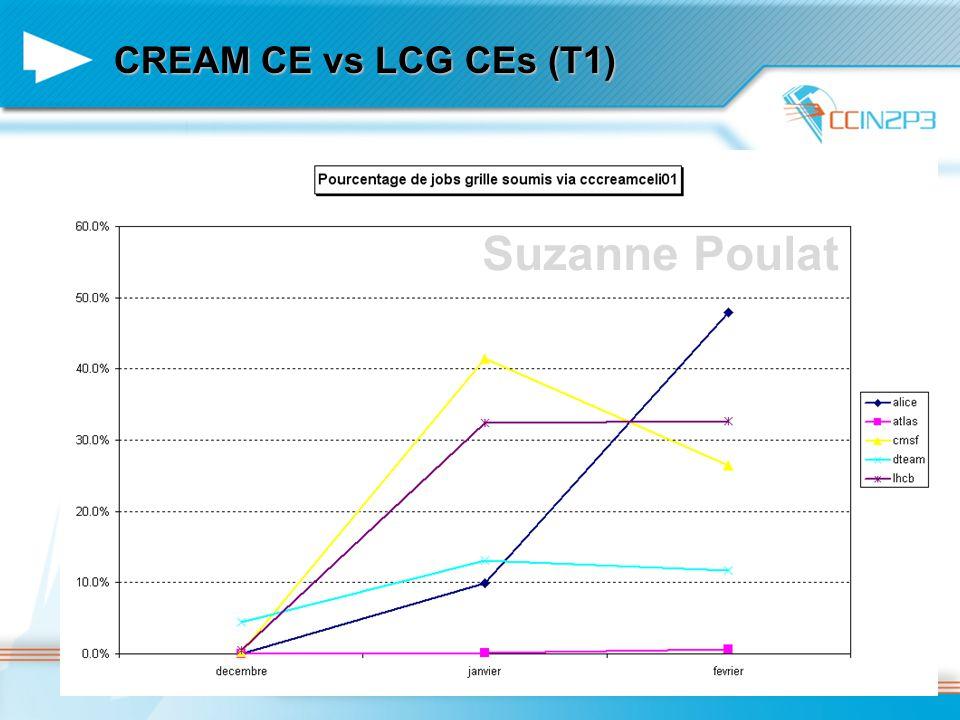 CREAM CE vs LCG CEs (T1) Suzanne Poulat