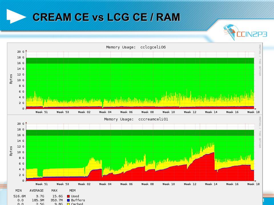 CREAM CE vs LCG CE / RAM 2010/05/0711Pierre Girard / CAF / Glexec et CREAM CE