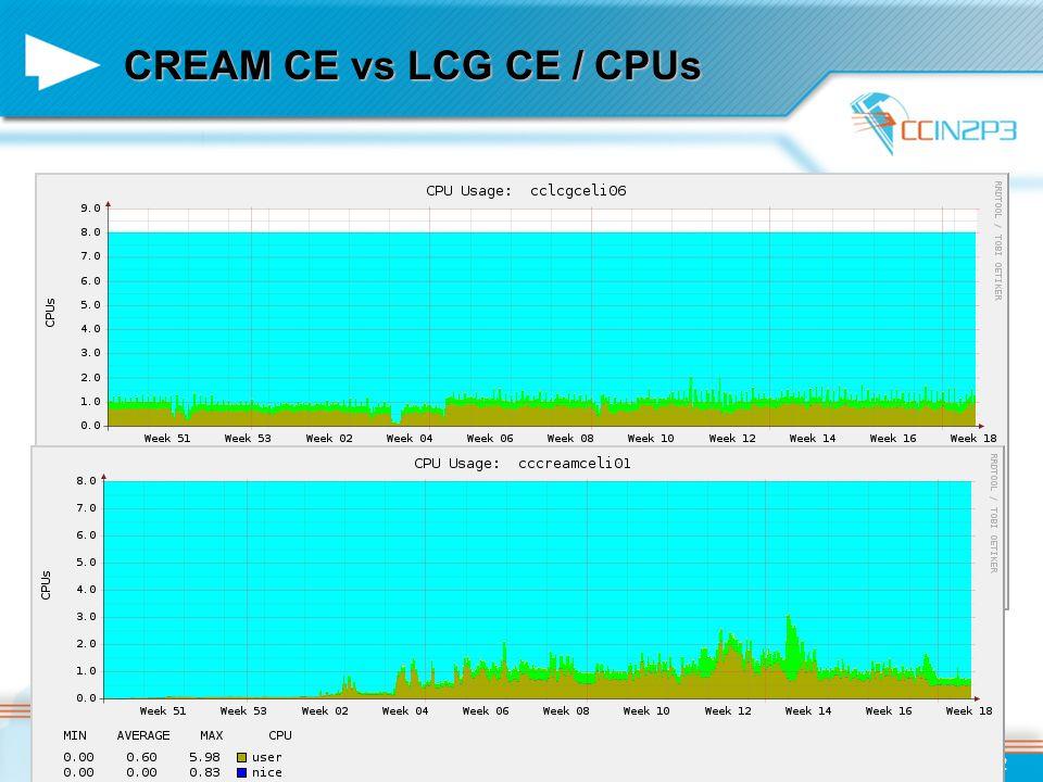 CREAM CE vs LCG CE / CPUs 2010/05/07Pierre Girard / CAF / Glexec et CREAM CE12