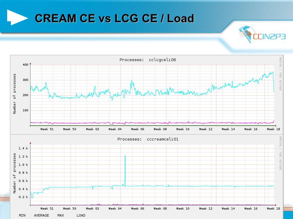 CREAM CE vs LCG CE / Load 2010/05/07Pierre Girard / CAF / Glexec et CREAM CE13