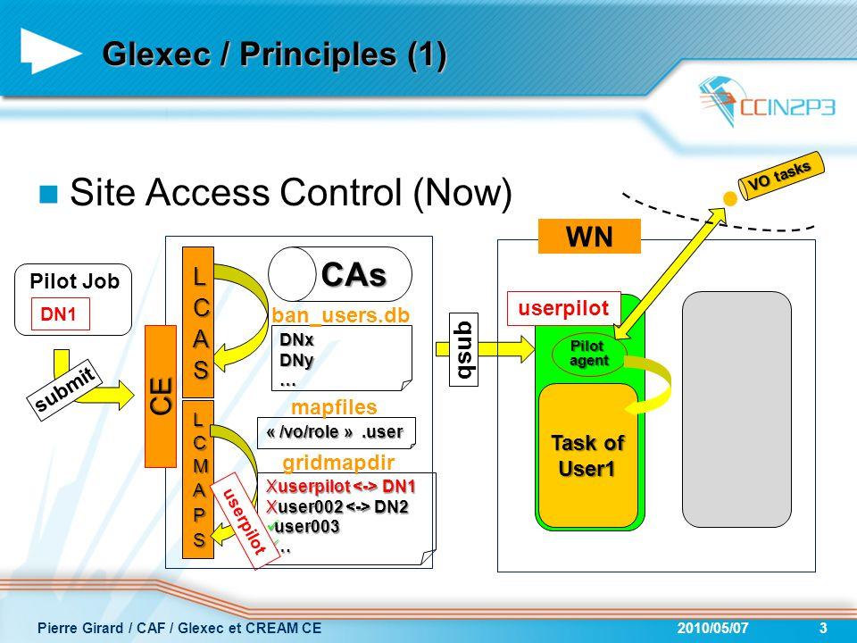Site Access Control (Now) Pilotagent userpilot Glexec / Principles (1) 2010/05/073Pierre Girard / CAF / Glexec et CREAM CE qsub CAs DNxDNy… ban_users.db Хuserpilot DN1 Хuser002 DN2 user003 user003 … gridmapdir « /vo/role ».user mapfiles userpilot CE submit Pilot Job DN1 Task of User1 WN VO tasks