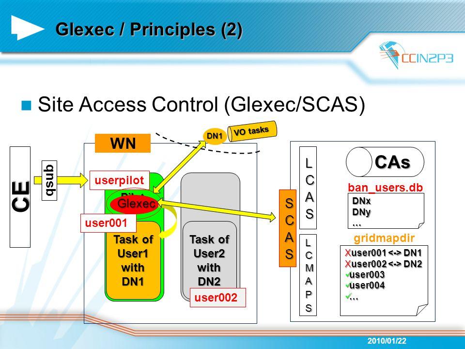 userpilot Pilotagent WN VO tasks Glexec / Principles (2) Site Access Control (Glexec/SCAS) 2010/01/22 Хuser001 DN1 Хuser002 DN2 user003 user003 user004 user004 … gridmapdir CAs DNxDNy… ban_users.db Glexec qsub Task of User1 with DN1 DN1 Task of User2 with DN2 user002 user001 CE