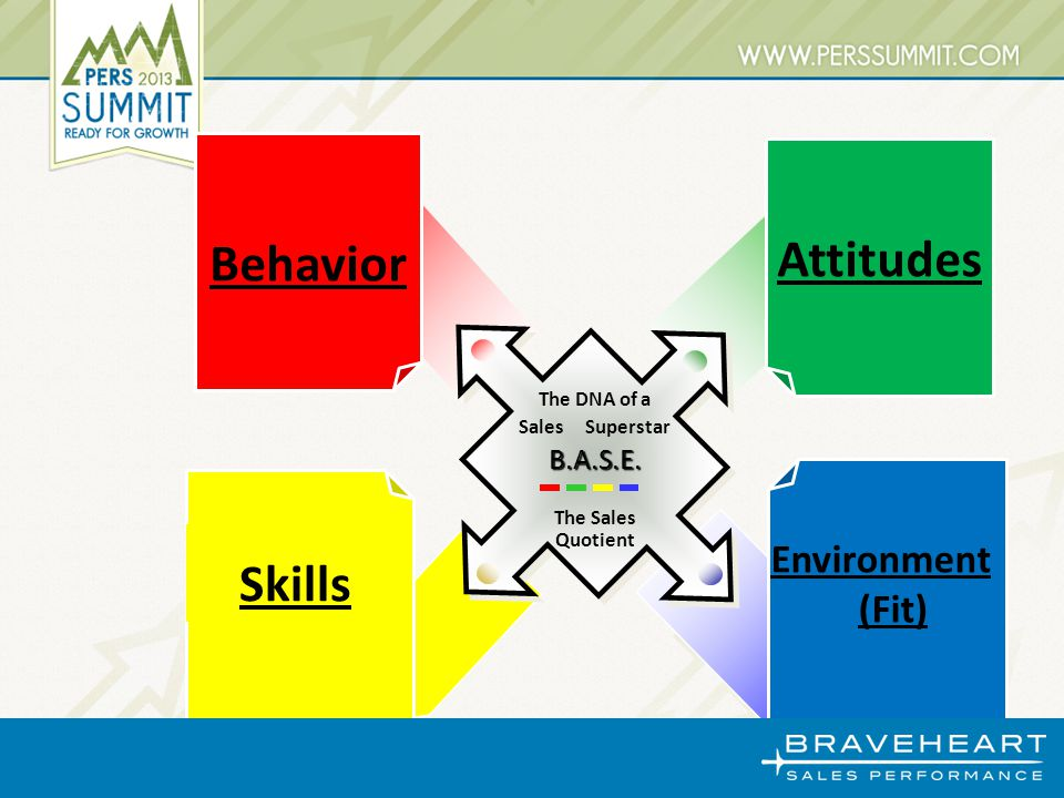 Environment (Fit) Attitudes Behavior Skills The DNA of a Sales SuperstarB.A.S.E. The Sales Quotient