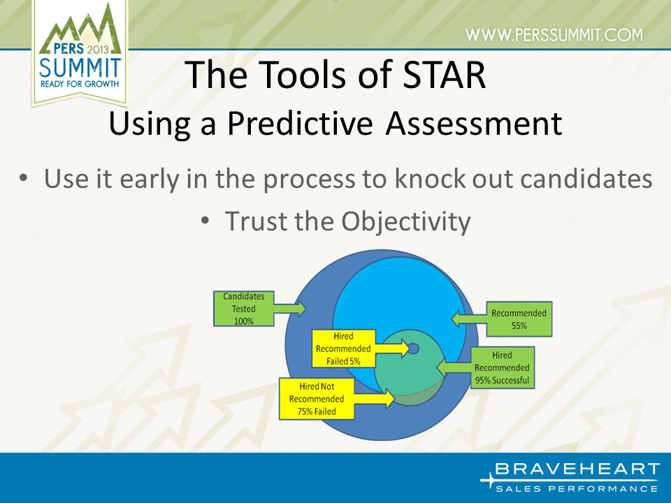 Use it early in the process to knock out candidates Trust the Objectivity The Tools of STAR Using a Predictive Assessment