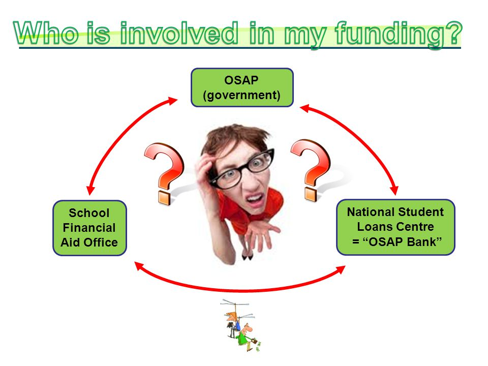 OSAP (government) National Student Loans Centre = OSAP Bank School Financial Aid Office