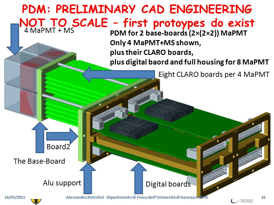 Digital boards Eight CLARO boards per 4 MaPMT Board2 PDM for 2 base-boards (2×(2×2)) MaPMT Only 4 MaPMT+MS shown, plus their CLARO boards, plus digital baord and full housing for 8 MaPMT Alu support 4 MaPMT + MS The Base-Board PDM: PRELIMINARY CAD ENGINEERING NOT TO SCALE – first protoypes do exist 16/05/201316Alessandro Petrolini - Dipartimento di Fisica dell'Università di Genova e INFN