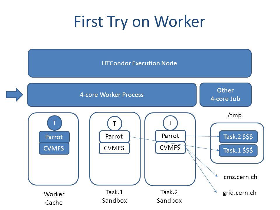 First Try on Worker 4-core Worker Process Worker Cache Task.1 Sandbox Task.2 Sandbox T HTCondor Execution Node Other 4-core Job Parrot CVMFS cms.cern.ch grid.cern.ch T Parrot CVMFS T Parrot /tmp Task.2 $$$ CVMFS Task.1 $$$