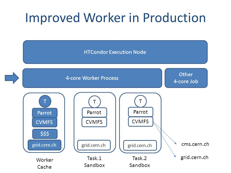 Improved Worker in Production 4-core Worker Process Worker Cache Task.1 Sandbox Task.2 Sandbox T HTCondor Execution Node Other 4-core Job Parrot CVMFS cms.cern.ch grid.cern.ch T Parrot CVMFS T Parrot $$$ CVMFS grid.cern.ch