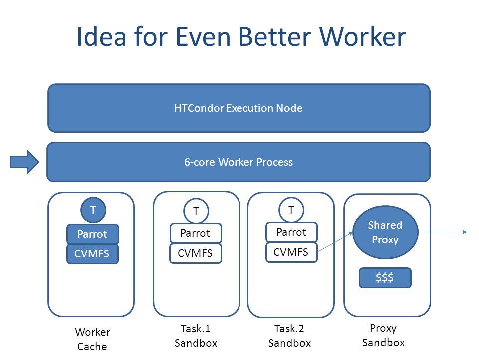 Idea for Even Better Worker 6-core Worker Process Worker Cache Task.1 Sandbox Task.2 Sandbox T HTCondor Execution Node Parrot CVMFS T Parrot CVMFS T Parrot $$$ CVMFS Shared Proxy Proxy Sandbox