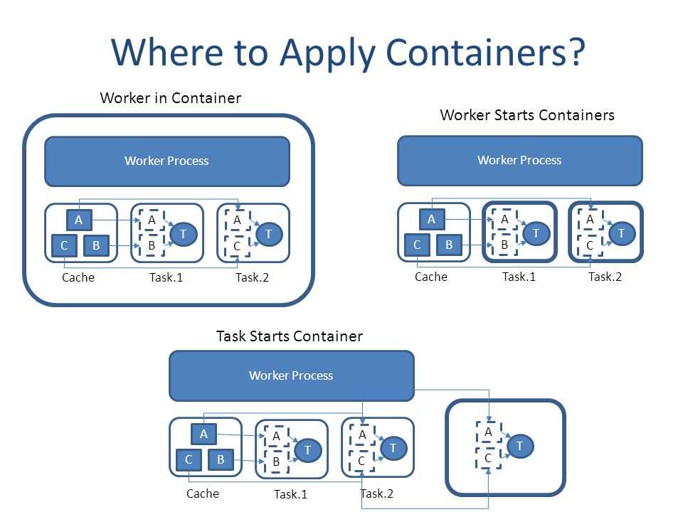 Where to Apply Containers.