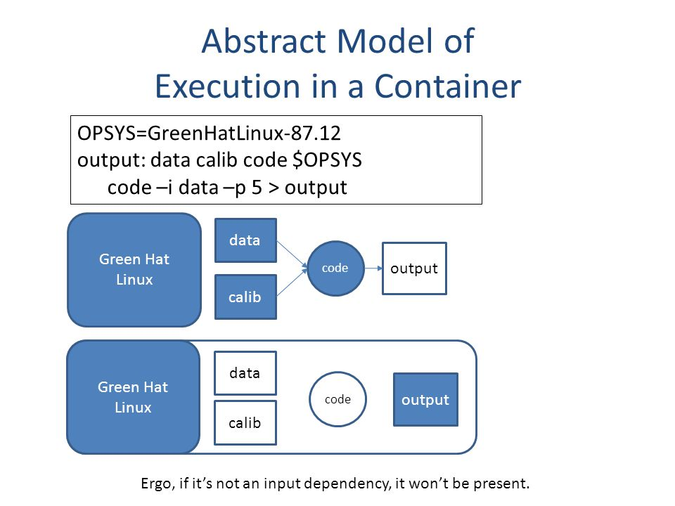 Abstract Model of Execution in a Container data calib code output OPSYS=GreenHatLinux-87.12 output: data calib code $OPSYS code –i data –p 5 > output Ergo, if it's not an input dependency, it won't be present.