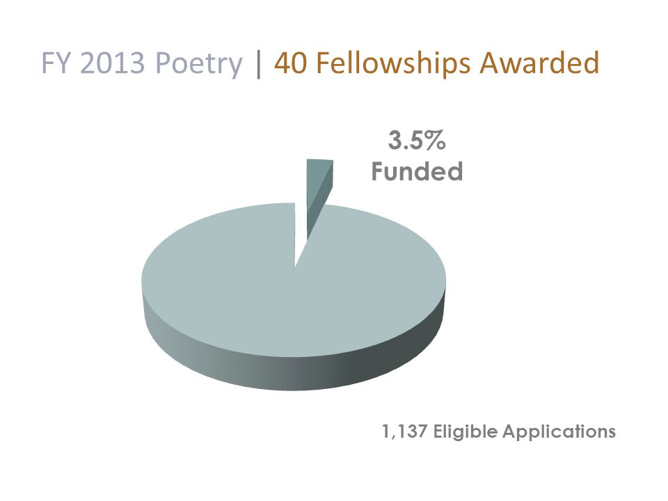 FY 2013 Poetry | 40 Fellowships Awarded
