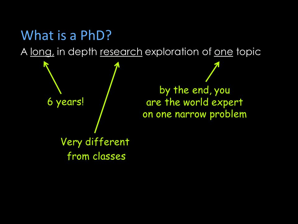What is a PhD.A long, in depth research exploration of one topic 6 years.