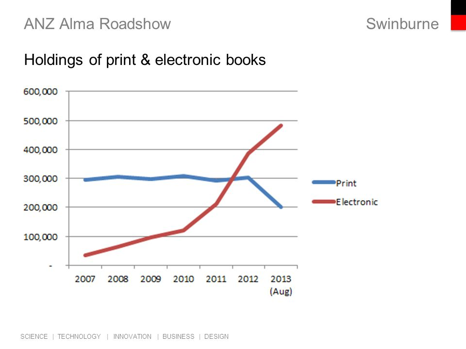 Swinburne SCIENCE | TECHNOLOGY | INNOVATION | BUSINESS | DESIGN ANZ Alma Roadshow Holdings of print & electronic books