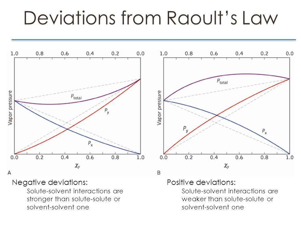 Deviations from Raoult's Law Negative deviations: Solute-solvent interactions are stronger than solute-solute or solvent-solvent one Positive deviations: Solute-solvent interactions are weaker than solute-solute or solvent-solvent one
