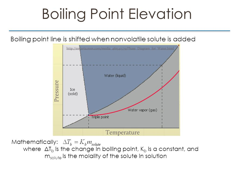 Boiling Point Elevation Boiling point line is shifted when nonvolatile solute is added Mathematically: where ΔT b is the change in boiling point, K b is a constant, and m solute is the molality of the solute in solution