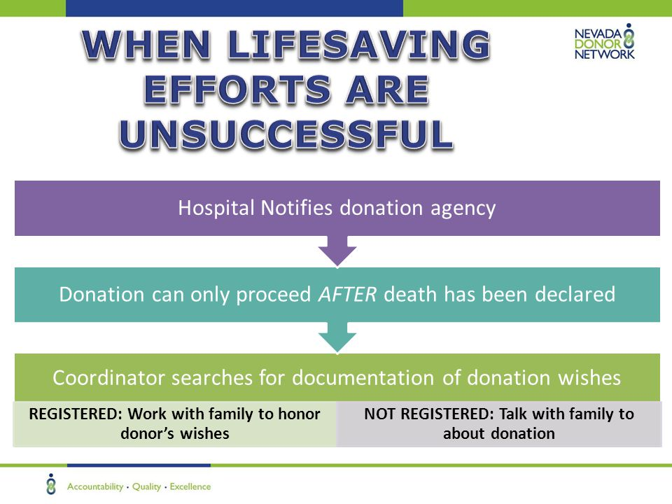 Coordinator searches for documentation of donation wishes REGISTERED: Work with family to honor donor's wishes NOT REGISTERED: Talk with family to abo
