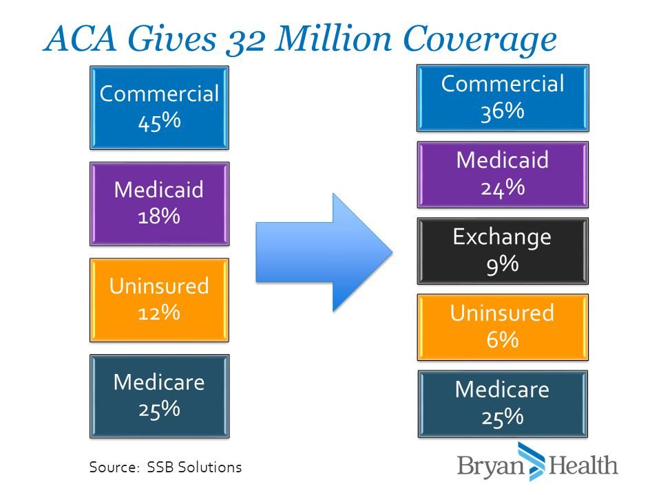 Commercial 45% Medicaid 18% Uninsured 12% Medicare 25% ACA Gives 32 Million Coverage Commercial 36% Medicaid 24% Exchange 9% Uninsured 6% Medicare 25%