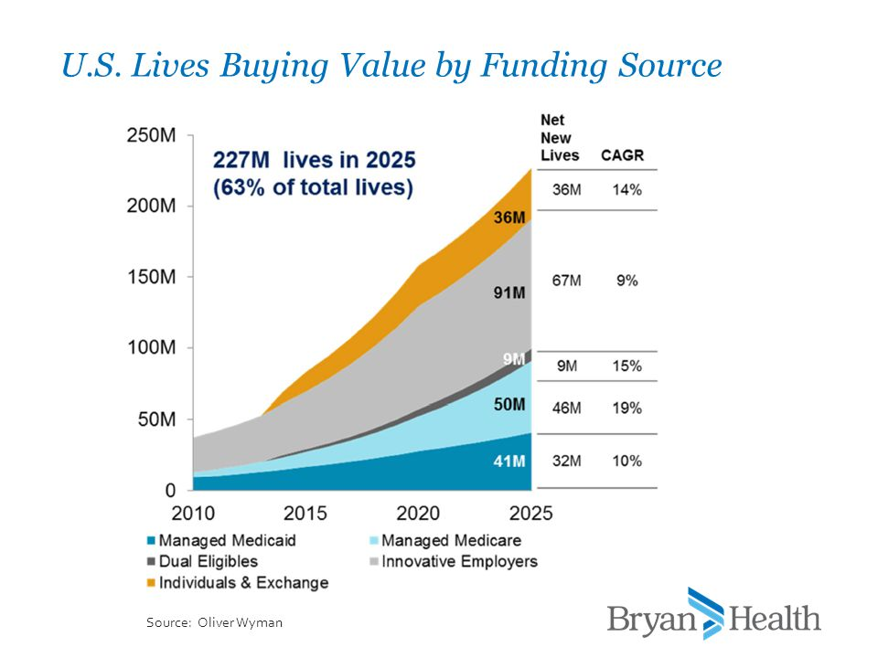 U.S. Lives Buying Value by Funding Source Source: Oliver Wyman