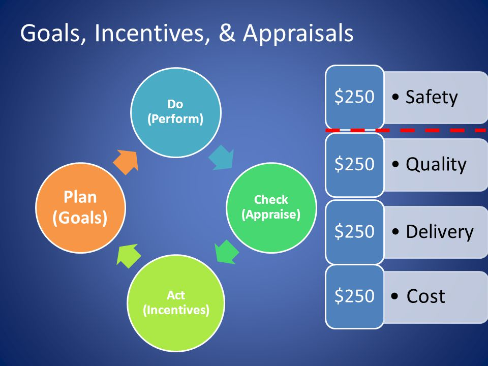 Goals, Incentives, & Appraisals Do (Perform) Check (Appraise) Act (Incentives) Plan (Goals) Safety $250 Quality $250 Delivery $250 Cost