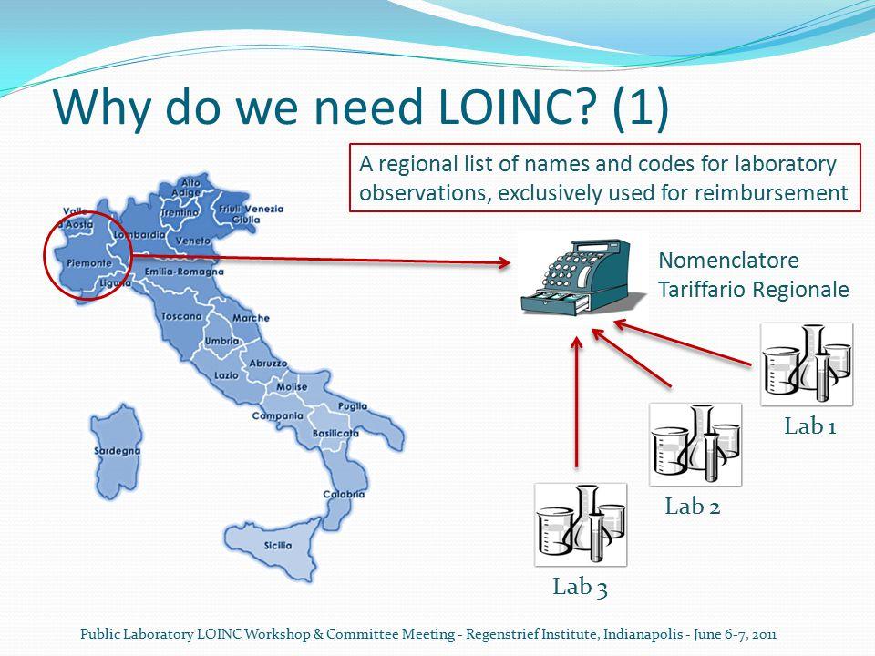 Why do we need LOINC.