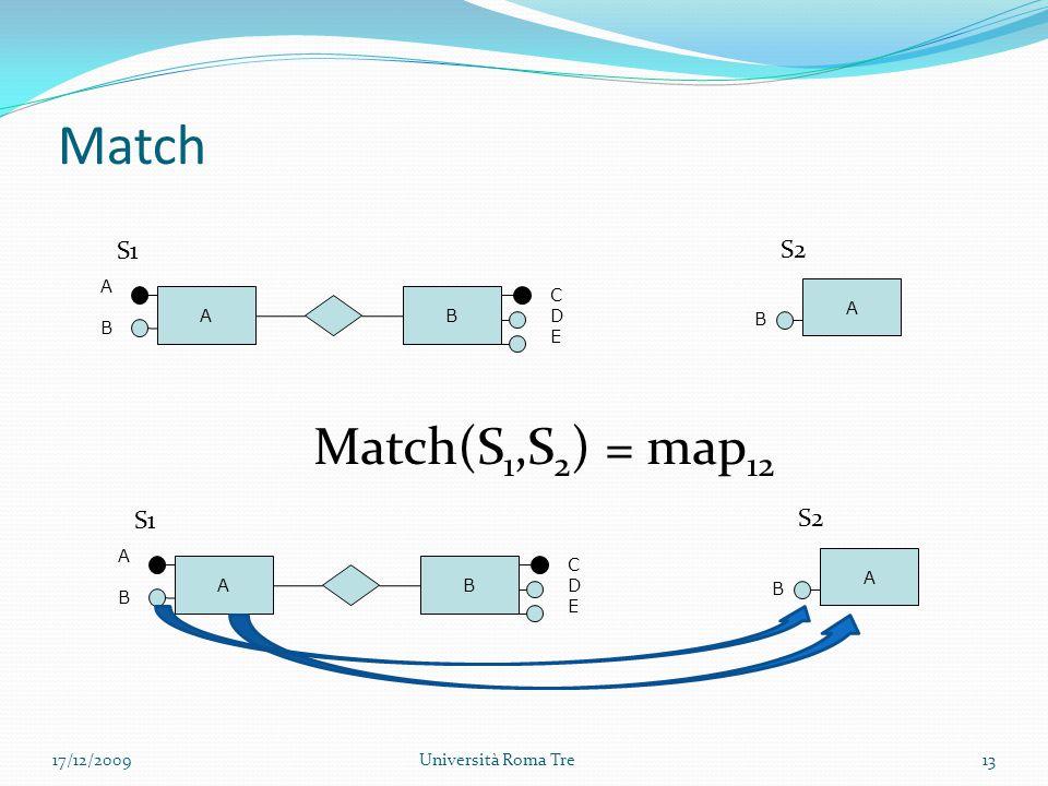 Match 17/12/2009Università Roma Tre13 B ABAB CDECDE A B A S1 S2 Match(S 1,S 2 ) = map 12 B ABAB CDECDE A B A S1 S2
