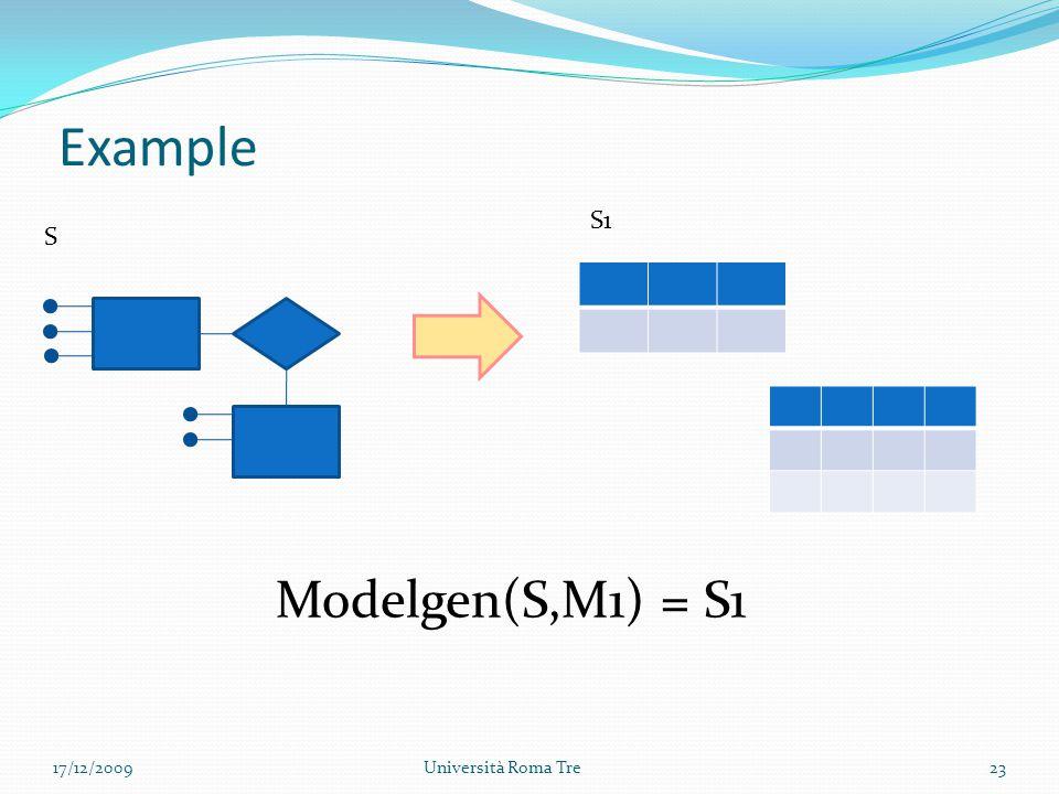 Example 17/12/2009Università Roma Tre23 S S1 Modelgen(S,M1) = S1