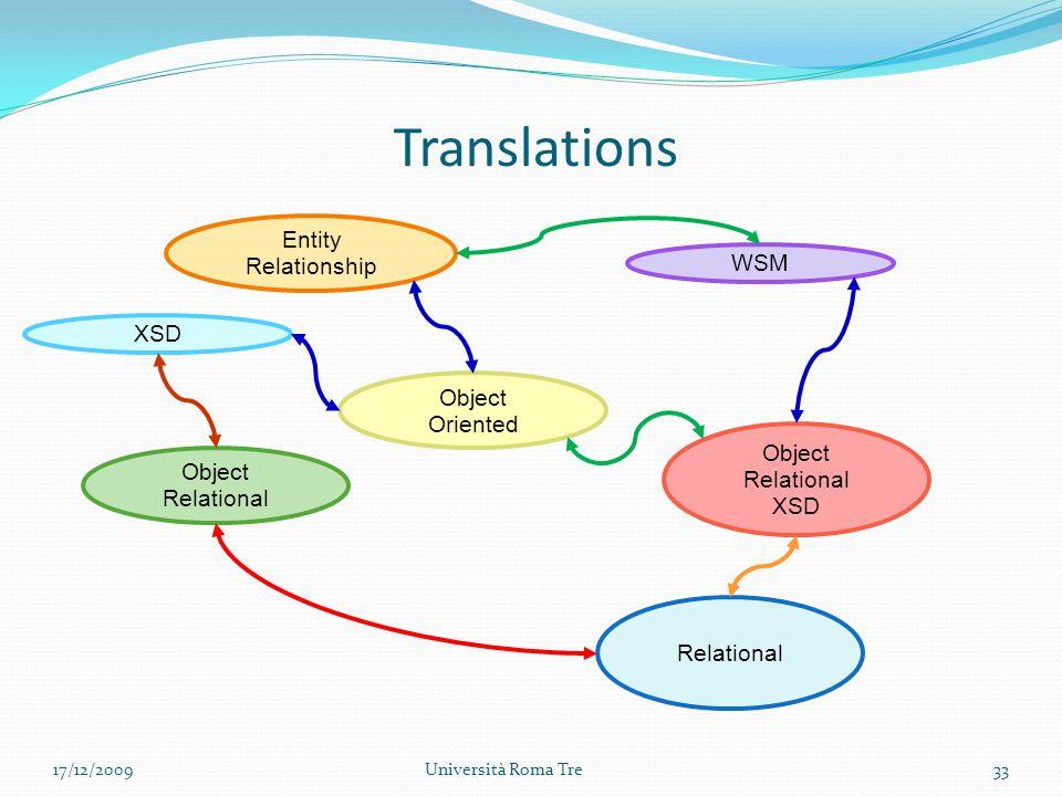 Translations Entity Relationship Relational XSD Object Oriented WSM Object Relational Object Relational XSD 33Università Roma Tre17/12/2009