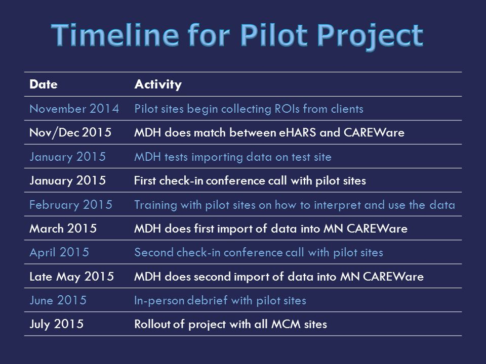 DateActivity November 2014Pilot sites begin collecting ROIs from clients Nov/Dec 2015MDH does match between eHARS and CAREWare January 2015MDH tests i