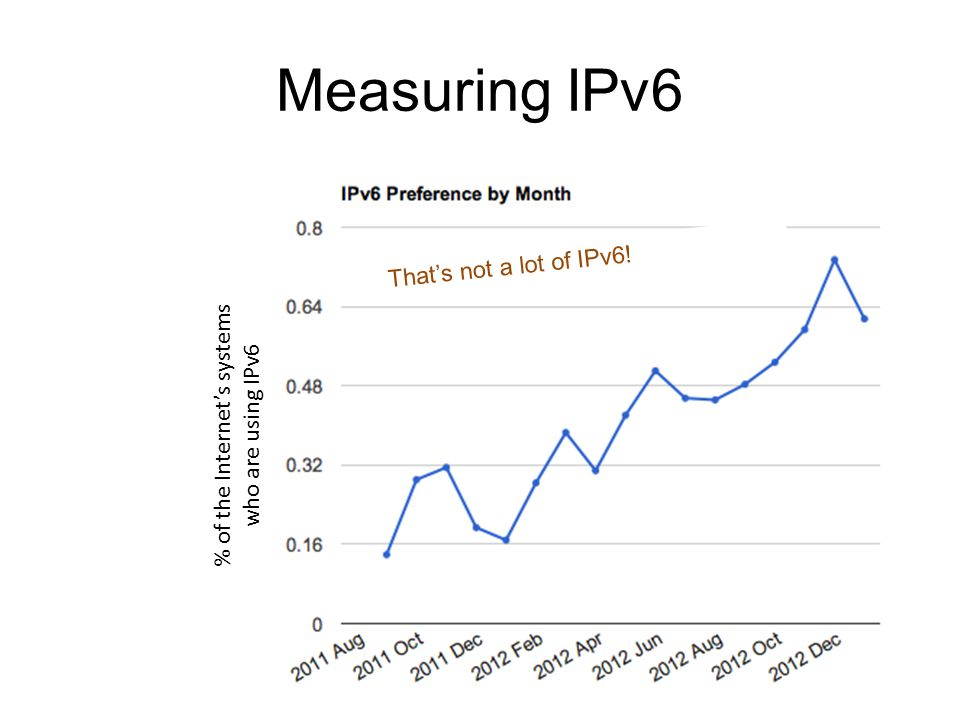 Measuring IPv6 That's not a lot of IPv6! % of the Internet's systems who are using IPv6