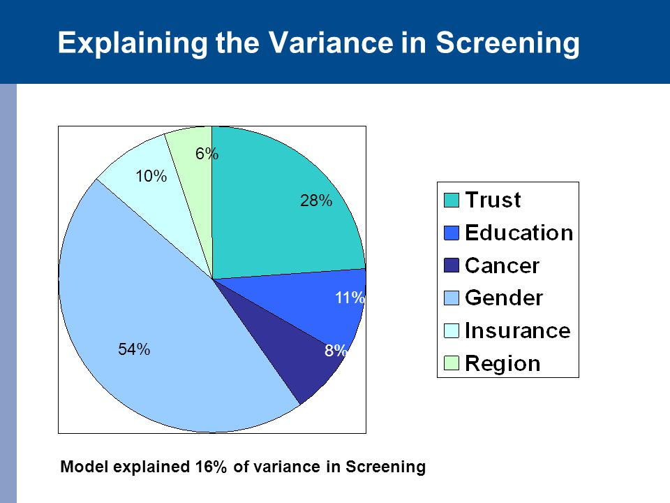 Explaining the Variance in Screening 28% 11% 8% 54% 10% 6% Model explained 16% of variance in Screening