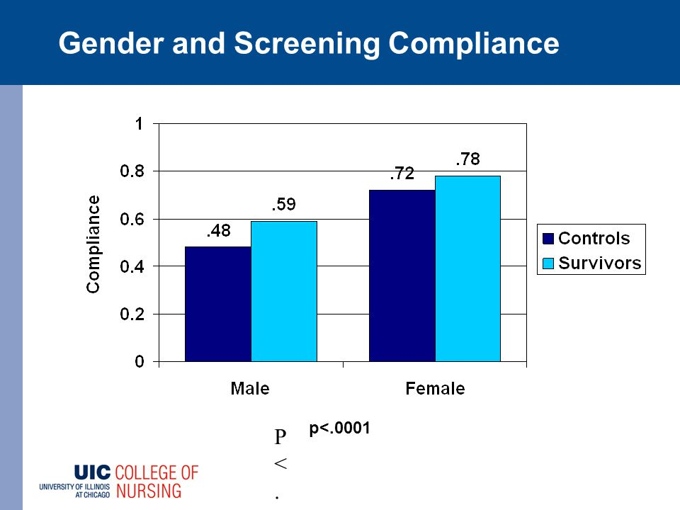 Gender and Screening Compliance P<.001P<.001 p<.0001
