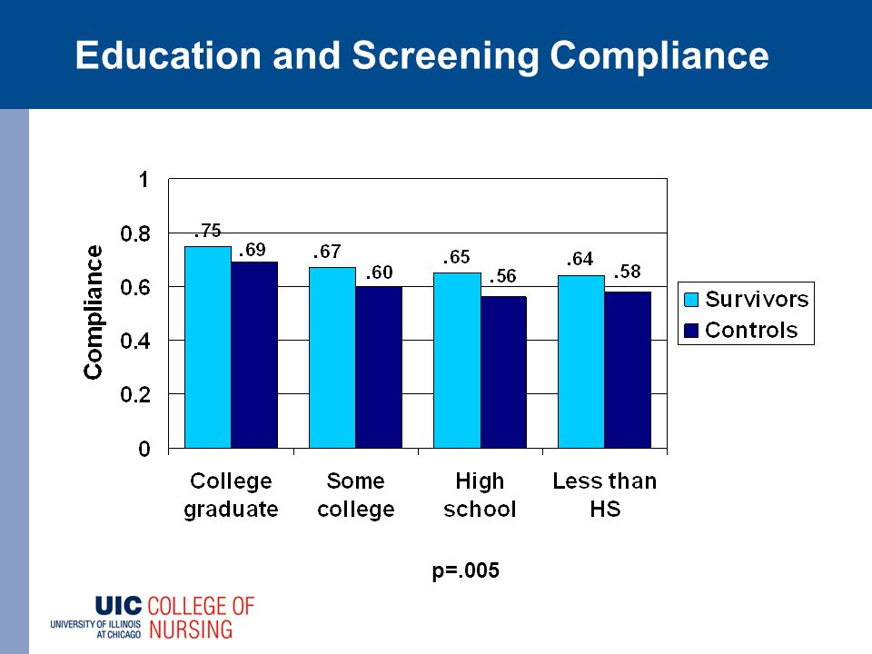 Education and Screening Compliance p=.005