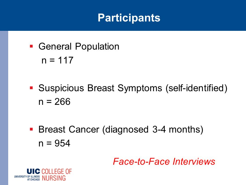 Participants  General Population n = 117  Suspicious Breast Symptoms (self-identified) n = 266  Breast Cancer (diagnosed 3-4 months) n = 954 Face-t
