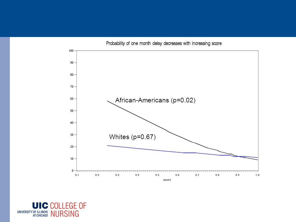 African-Americans (p=0.02) Whites (p=0.67)