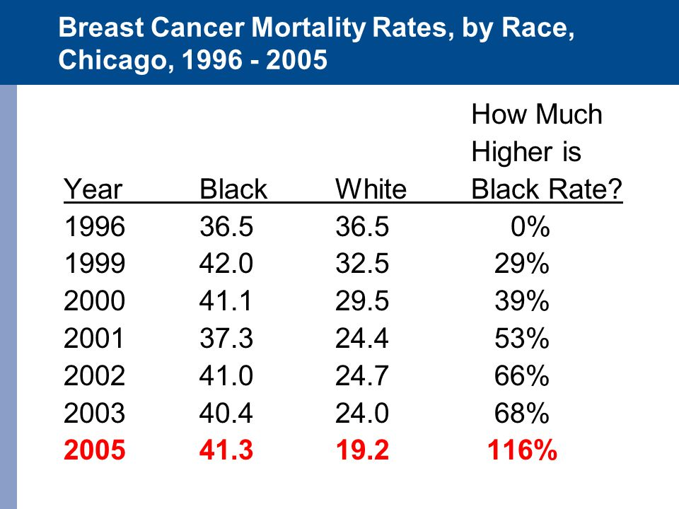 Breast Cancer Mortality Rates, by Race, Chicago, 1996 - 2005 How Much Higher is YearBlackWhiteBlack Rate? 199636.536.5 0% 199942.032.5 29% 200041.129.