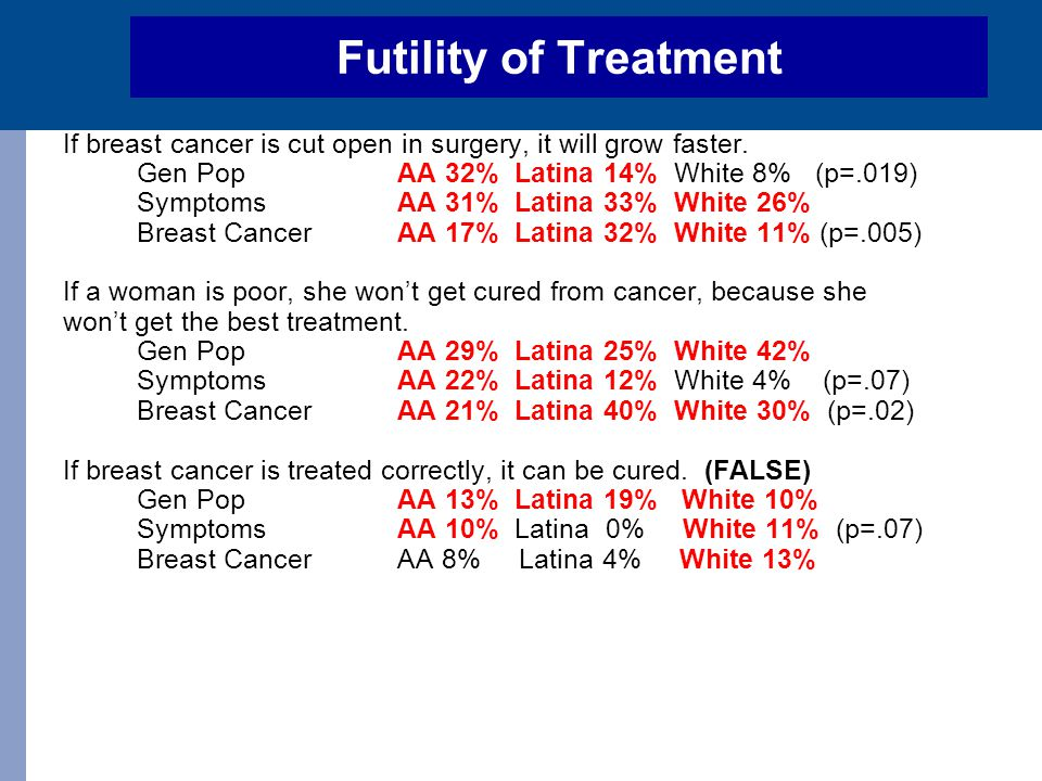 Futility of Treatment If breast cancer is cut open in surgery, it will grow faster. Gen Pop AA 32% Latina 14% White 8% (p=.019) SymptomsAA 31% Latina