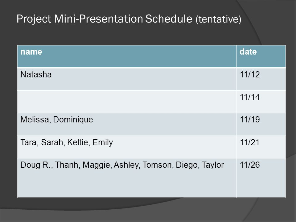 Project Mini-Presentation Schedule (tentative) namedate Natasha11/12 11/14 Melissa, Dominique11/19 Tara, Sarah, Keltie, Emily11/21 Doug R., Thanh, Maggie, Ashley, Tomson, Diego, Taylor11/26