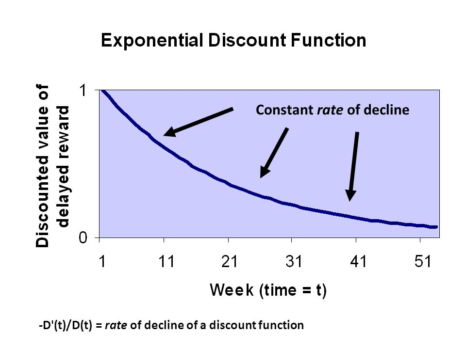 Constant rate of decline -D'(t)/D(t) = rate of decline of a discount function